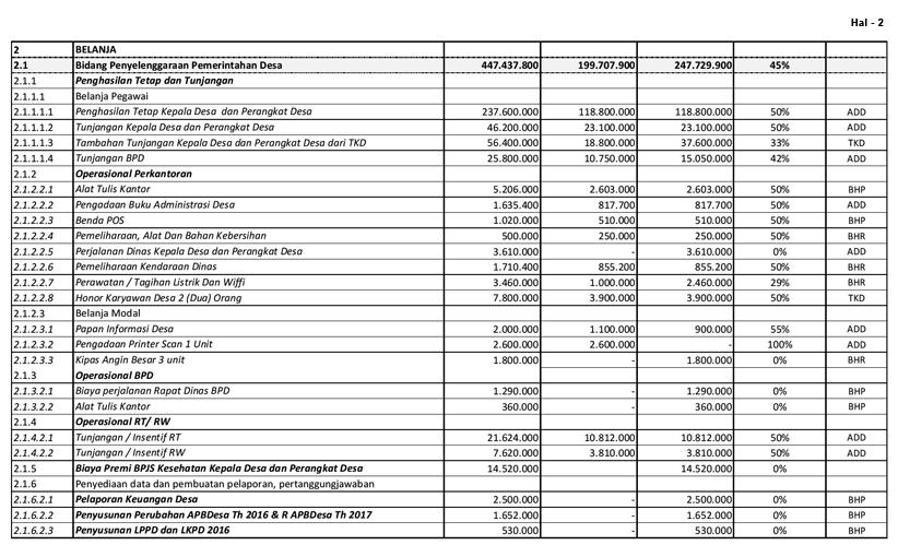 Laporan Realisasi Pelaksanaan Apbdesa Th Anggaran 2016 Semester Pertama Desa Kedungsumber